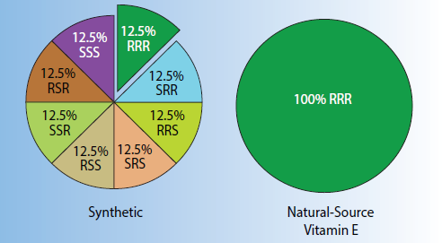 """A Better Understanding of Vitamin E Part 2: """"Natural-Source"""" and ..."""