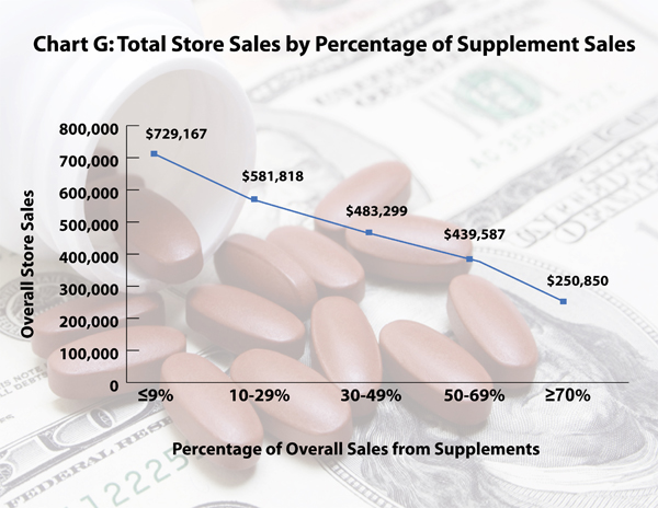 Annual Gross Increase Whole Foods