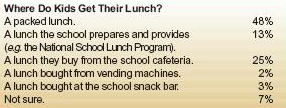 Back to School, Back to Nutrition