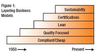 layering business models
