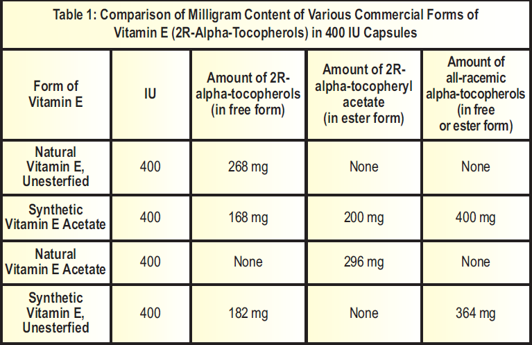 The change from units of activity to a weight basis is desirable to clarify  several issues about vitamin E as explained in the 2000 DRI report.