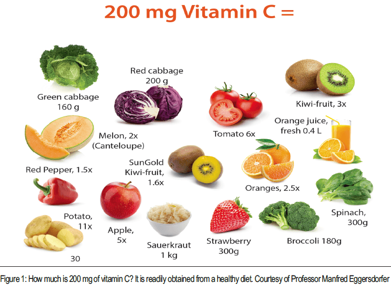 What Foods Have High Vitamin C