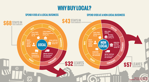 "Start ID: Image is labeled ""Why Buy Local?"" It portrays two circular charts, both segmented into Wages, Taxes, Services, Supplies, and Donations. The first chart, labeled ""Local,"" shows that if $100 is spent at a local business, $58 goes to paying wages, local taxes, and paying for local services, local supplies, and donations to the community; $32 leaves the community, to import supplies. The second chart, labeled ""non-local,"" shows that out of $100 spent at a non-local business, $43 stays in the community as wages, local taxes, and donations; $57 leaves the community to pay for non-local services and supplies. End ID."