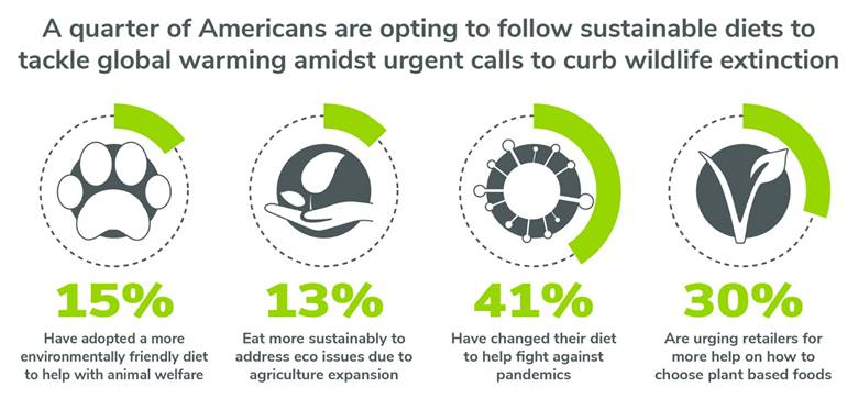 """Start ID: Image is headed """"A quarter of Americans are opting to follow sustainable diets to tackle global warming amidst urgent calls to curb wildlife extinction."""" There are four circular charts, each one depicting a different statistic, with a section of each circle in green indicating what percentage of the population is adhering to that statistic. The four statistics are: 15% Have adopted a more environmentally friendly diet to help with animal welfare. 13% Eat more sustainably to address eco issues due to agriculture expansion. 41% Have changed their diet to help fight against pandemics. 30% Are urging retailers for more help on how to choose plant based foods. End ID."""