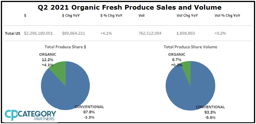 """Chart titled """"Q2 2021 Organic Fresh Produce Sales and Volume."""" Chart has a line describing total US numbers. Dollar sales: $2,296,180,001. Dollar change year-over-year: $89,864,221. Dollar percent change year-over-year: +4.1%. Volume: 762,512,004 [unit isn't mentioned]. Volume change year-over-year: 1,898,893. Volume percent change year-over-year: +0.2%. The image also contains two pie charts. One is labeled Total Produce Share Dollars, and shows that Organic makes up 12.2% of the pie chart, with conventional taking the rest of the 87.8%; Organic, however, is noted to have 4.1% growth, while Conventional has a 3.3% decline. The second pie chart is labeled Total Produce Share Volume. Organic has 6.7% of the pie chart, while Conventional has 93.3%; however, Organic shows 0.2% growth, while conventional shows 8.6% decline. The image has the Category Partners logo in the bottom left corner."""