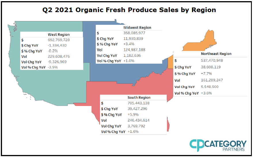 Image is a chart showing the United States divided into four regions: West, Midwest, South, and Northeast. All four regions have their own chart depicting organic produce statistics for the quarter. Those charts read as follows. West: $: 692,769,728; $ change year-over-year: -1,334,430; $ % Change year-over-year: -.02%; Volume (unit not mentioned): 229,608, 476; Volume Change year-over-year: -9,326,969; Volume % Change Year-over-Year: -3.9%. Midwest: $: 385,085,977; $ Change Year-over-Year: 11,930,839; $ % Change Year-over-Year: +3.4%; Volume: 124,987,188; Volume Change Year-over-Year: 1,182,636; Volume % Change Year-over-Year: +1.0%. South Region: $: 705,443,138; $ Change Year-over-Year: 39,427,296; $ % Change Year-over-Year: +5.9%; Volume: 246,434,614; Volume Change Year-over-Year: 3,769,792; Volume % Change Year-over-Year: +1.6%. Northeast Region: $: 537,470,948; $ Change Year-over-Year: 38,608,119; $ % Change Year-over-Year: +7.7%; Volume: 161,289,247; Volume Change Year-over-Year: 5,548,500; Volume % Change Year-over-Year: +3.6%. The Category Partners logo is in the bottom right.