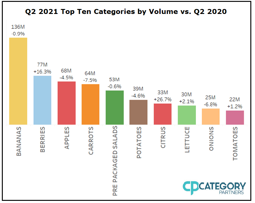 Image is a bar chart labeled Q2 2021 Top Ten Categories by Volume vs. Q2 2020. In order of most to least, including volume amounts (unit not mentioned) and percent change: Bananas, 136m, -0.9%; Berries, 77m, +16.3%; Apples, 68m, -4.5%; Carrots, 64m, -7.5%; Pre-Packaged Salads, 53m, -0.6%; Potatoes, 39m, -4.6%; Citrus, 33m, +26.7%; Lettuce, 30m, +2.1%; Onions, 25m, -6.8%; Tomatoes, 22m, +1.2%. The Category Partners logo is in the bottom right.