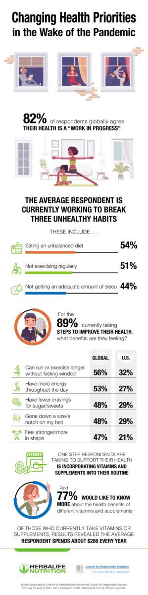 """Image ID: Long vertical infographic labeled """"Changing Health Priorities in the Wake of the Pandemic."""" Below the title is a graphic of three windows side-by-side, displaying, in order, a person reading while wearing headphones; a person doing yoga; and a person holding a child in the air. Below that is the statistic """"82% of respondents globally agree their health is a 'work in progress'"""". Below that is a graphic of an adult and child doing yoga. Below that is the statement """"The average respondent is currently working to break three unhealthy habits. These include..."""" Below that is a line graph showing the statistics: Eating an unbalanced diet: 54%; Not exercising regularly: 51%; Not getting an adequate amount of sleep; 44%. Below that is the statement """"For the 89% currently taking steps to improve their health. What benefits are they feeling?"""" Below that is a chart containing five statements, each one next to a global stat and a U.S. stat. They are as follows: """"Can run or exercise longer without feeling winded""""--56% Global, 32% U.S.; """"Have more energy throughout the day""""--53%, 27%; """"Have fewer cravings for sugar/sweets""""--48%, 29%; """"Gone down a size/a notch on my belt""""--48%, 29%; """"Feel stronger/more in shape""""--47%, 21%. Below that are the statements: """"One step respondents are taking to support their health is incorporating vitamins and supplements into their routine,"""" """"and 77% would like to know more about the health benefits of different vitamins and supplements."""" Following this is the statement: """"Of those who currently take vitamins or supplements, results revealed the average respondent spends about $286 every year."""" Below that are the logos of Herbalife Nutrition and Council for Responsible Nutrition. Below those, in small print, is the statement: """"Survey conducted by OnePoll for Herbalife Nutrition and the Council for Responsible Nnutrition from July 21-Aug 9, 2021, with a sample of 13,000 respondents from 24 different countries."""" End ID."""